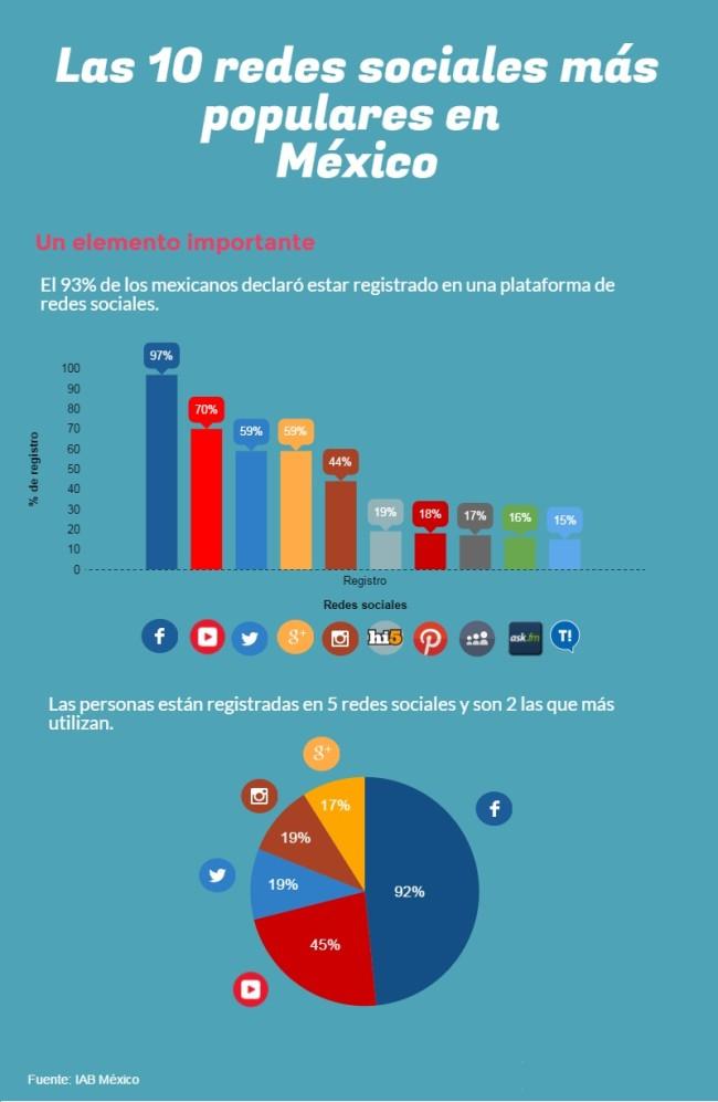 redes sociales México