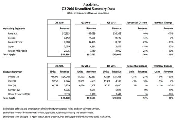 Apple T3-2016