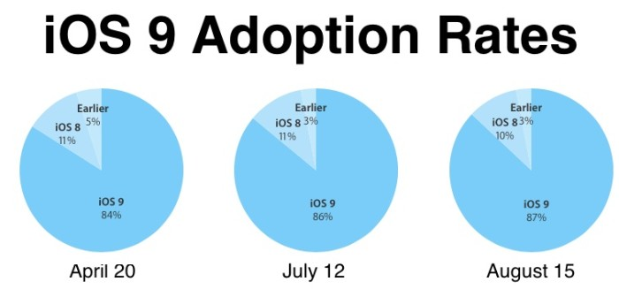 Con iOS 10 al caer, iOS 9 llega al 87% de los dispositivos