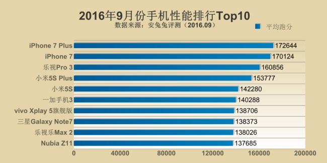 Esta es la clasificación de AnTuTu sobre los smartphones más potentes de septiembre.