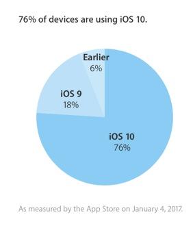 Ios 10 porcentaje iphone