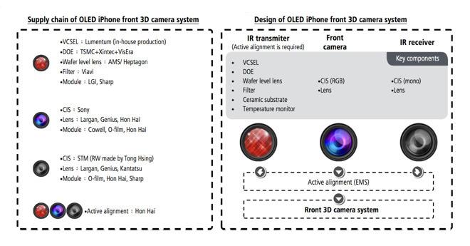 Comparación de sensores