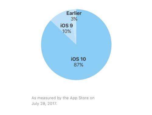 iOS 10 está presente en el 87%