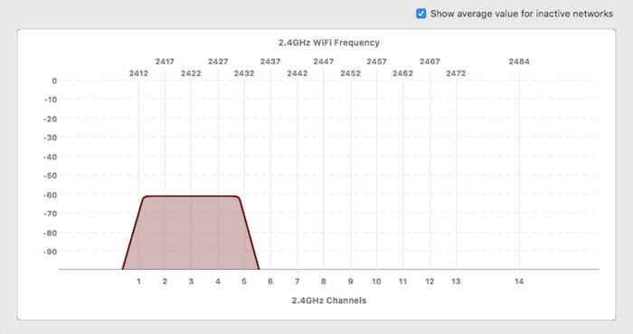 NetSpot - Actividad de canales