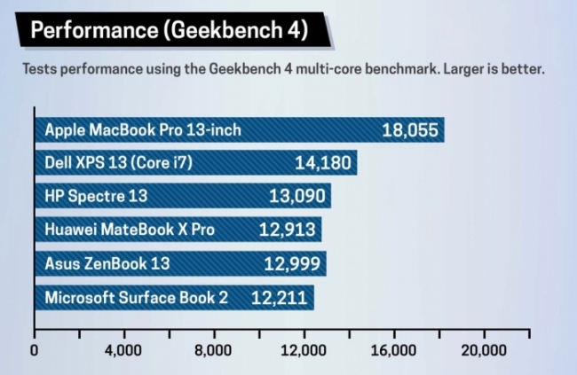 Grafica comparativa del MacBook Pro de 13 pulgas 2018