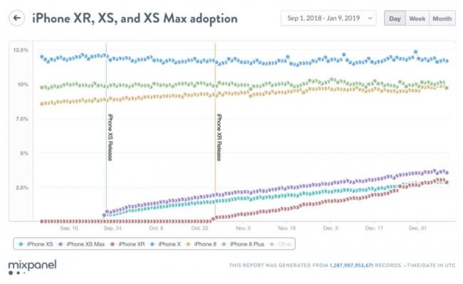 Adopción del iPhone XR, XS y XS Max