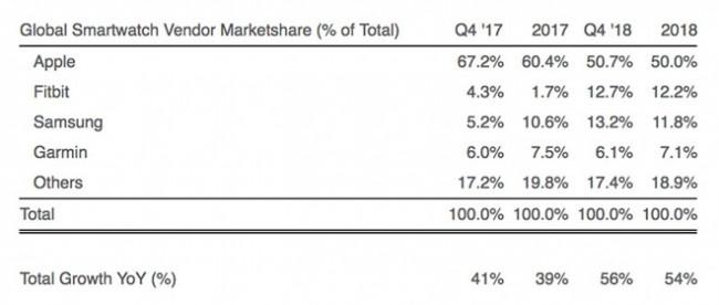 Datos de ventas Apple Watch y relojes inteligentes