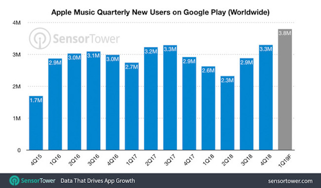 Apple Music 40 millones de instalaciones en Android