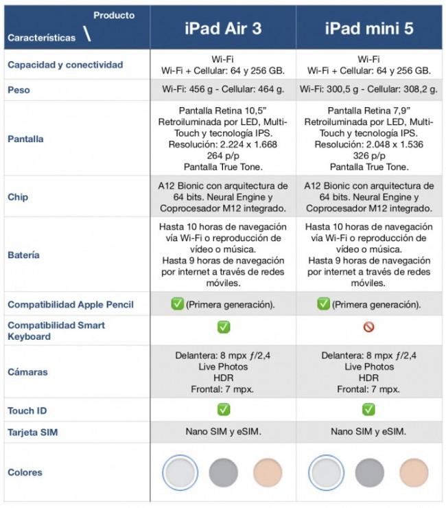 TABLA iPad Air 3 y iPad mini 5