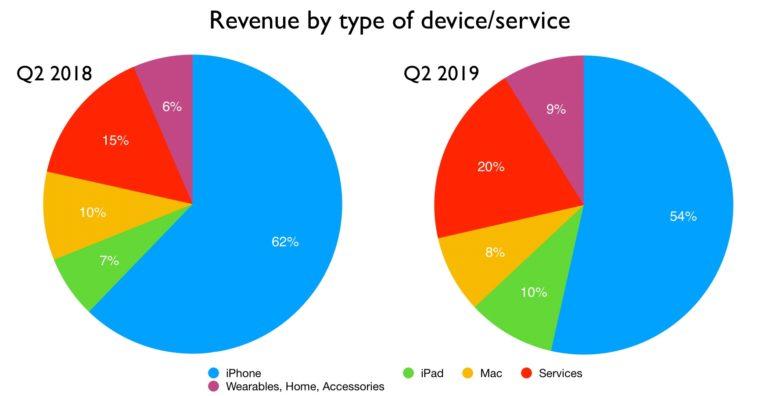 Ventas Apple Q 2019