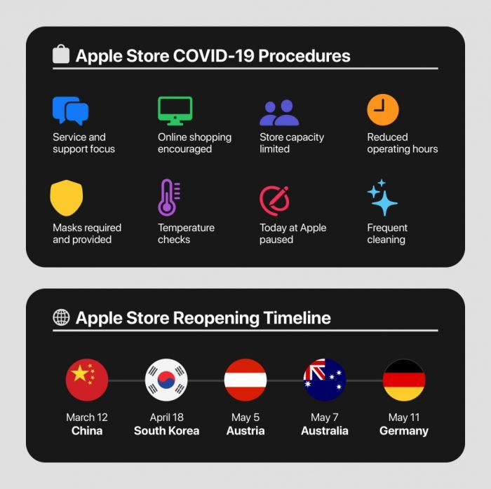 Respuesta de Apple al covid