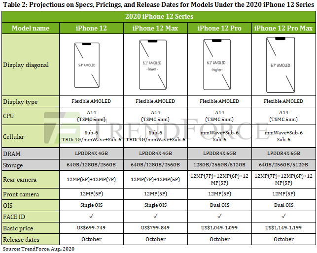 Rumores sobre el iPhone 12