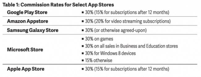 Tabla 1 - ¿Cuánto cobran de comisión las tiendas de apps?