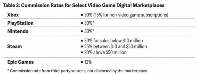 Tabla 2 - Porcentaje de comisión en tiendas de videojuegos.