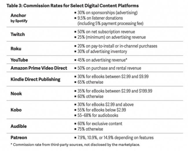 Tabla 3 - Plataformas de distribución de contenidos